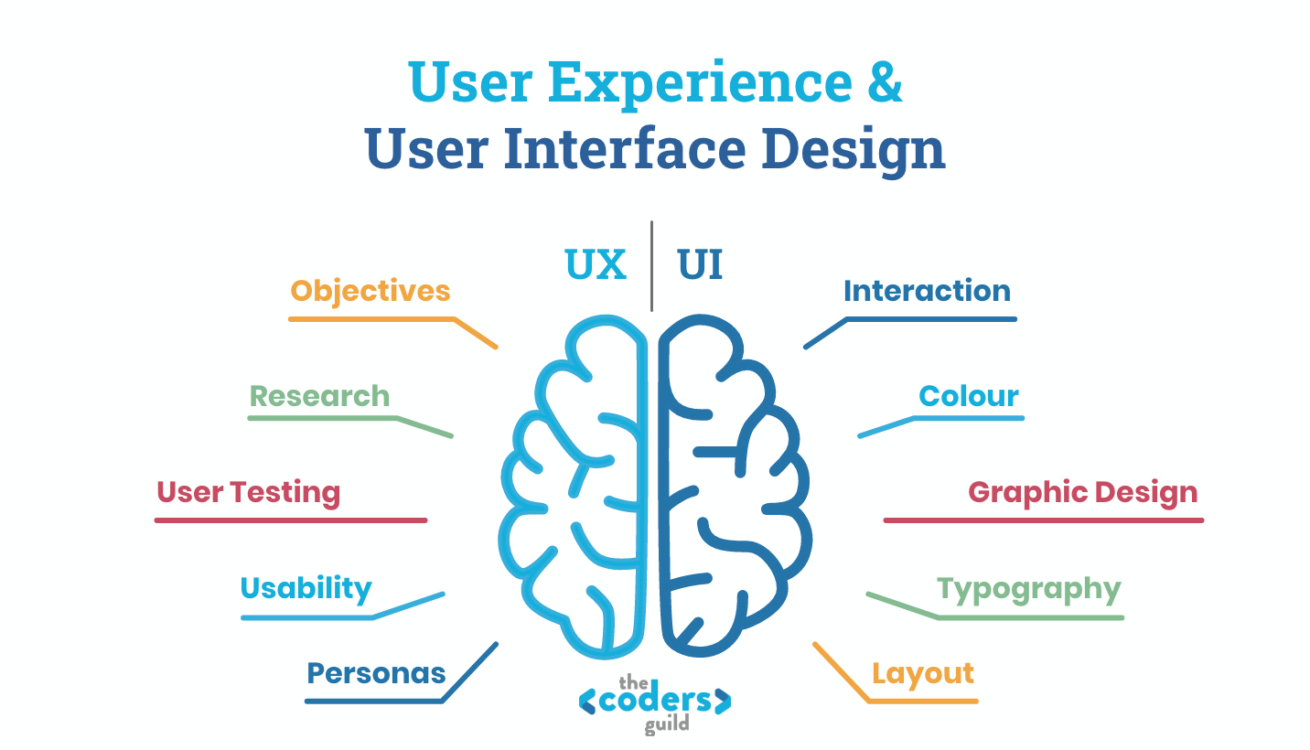User Experience (UX) Vs User Interface Design (UI) UX is things like objectives, research, testing, usability, personas - UI design is interaction, layouts, colour, graphics, typography